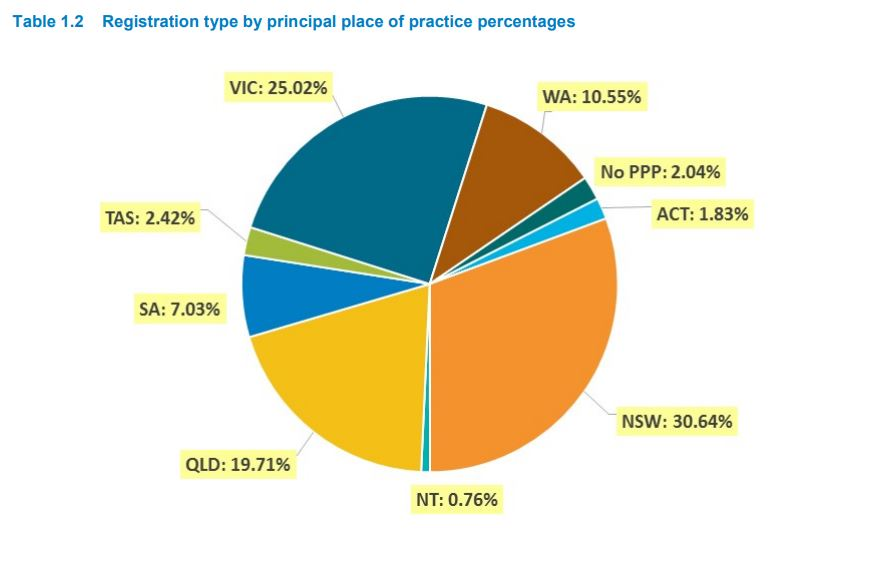 pharmacist stats by location
